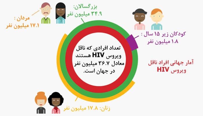 آمار جهانی ایدز