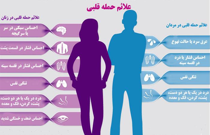 علائم حمله قلبی در زنان و مردان