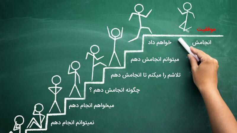 موفقیت چیست؟ شناخت اصول موفقیت و همچنین راه دستیابی به موفقیت