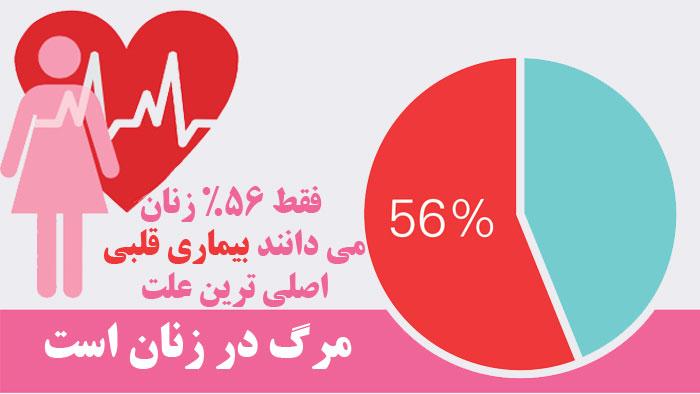 آمار بیماری قلبی در زنان