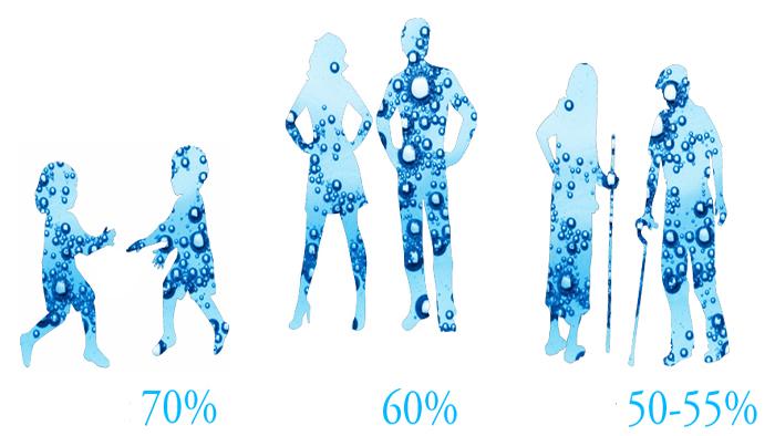 چه مقدار آب در طول روز مصرف کنیم؟